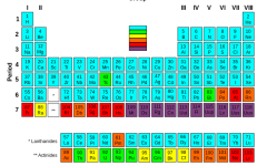 New Elements Added to the Periodic Table