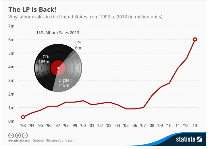 The sales of vinyl records have increased significantly in the past 6 years, with an 800% increase expected at the end of 2014.
