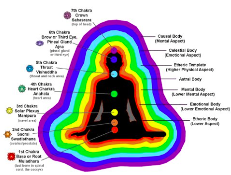 The New Trend: Aura Readings