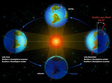 This illustrates the Northern Hemisphere's orientation during the Summer Solstice.