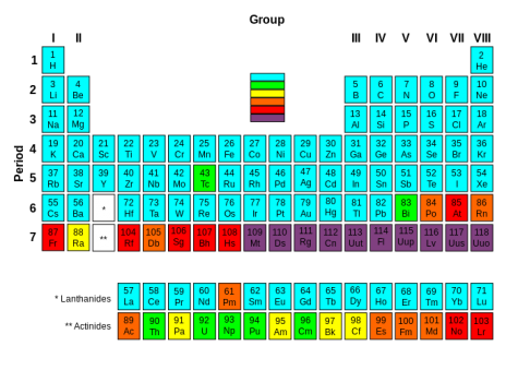 Cool Chemistry Creations: With elements 113, 115, 117 and 118 discovered by man-made means, the seventh row of the periodic table is now completed.