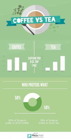 Coffee vs Tea: The Good, the Bad, the Ugly