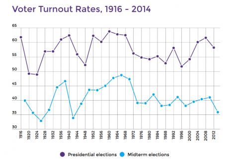 This chart depicts the recent shift in voter turn out.