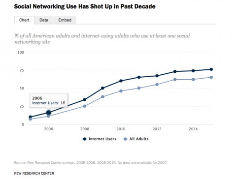 Social media usage is way up.