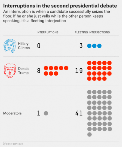 Depiction of the amount of times each candidate was interrupted or interjected the opposition.