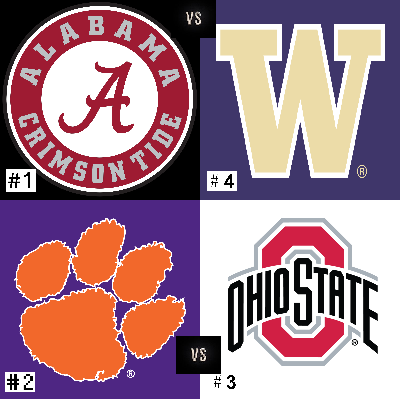 #1 Alabama faced #4 Washington while #2 Clemson played #3 Ohio as all fours teams sought one of the two places in the college football national championship.