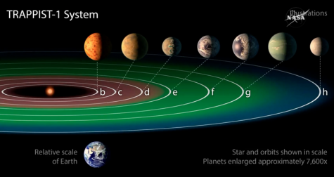 NASA descubre nuevos planetas orbitando una estrella a sólo 40 años luz de distancia