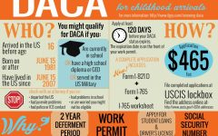 The History of DACA and Dreamers