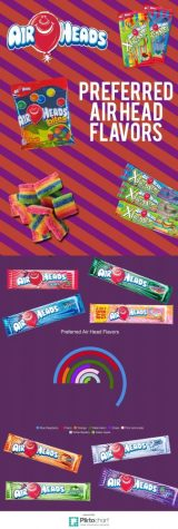 Favorite Air Head Flavors
