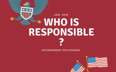 Government Shutdown: Who Was Responsible?