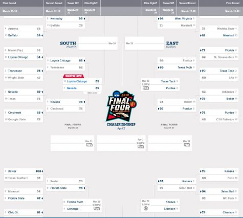 March Madness 2018: The Year to End All Brackets