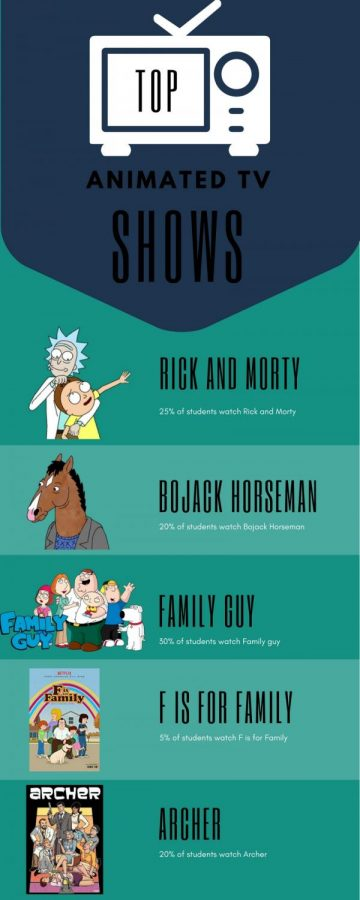 Top 5 Animated TV Shows