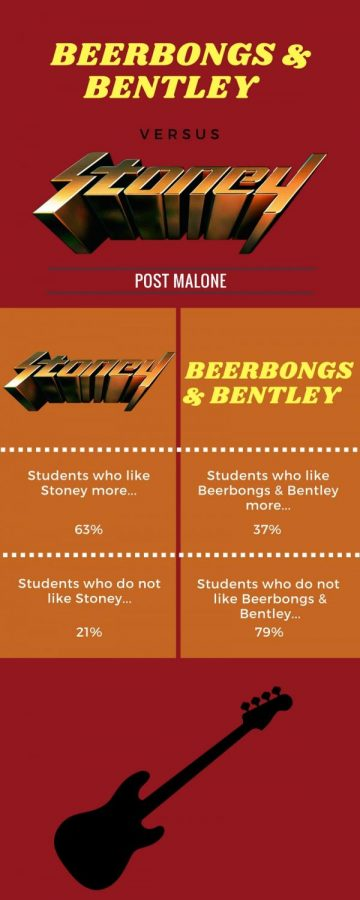 Beerbongs & bentley 1