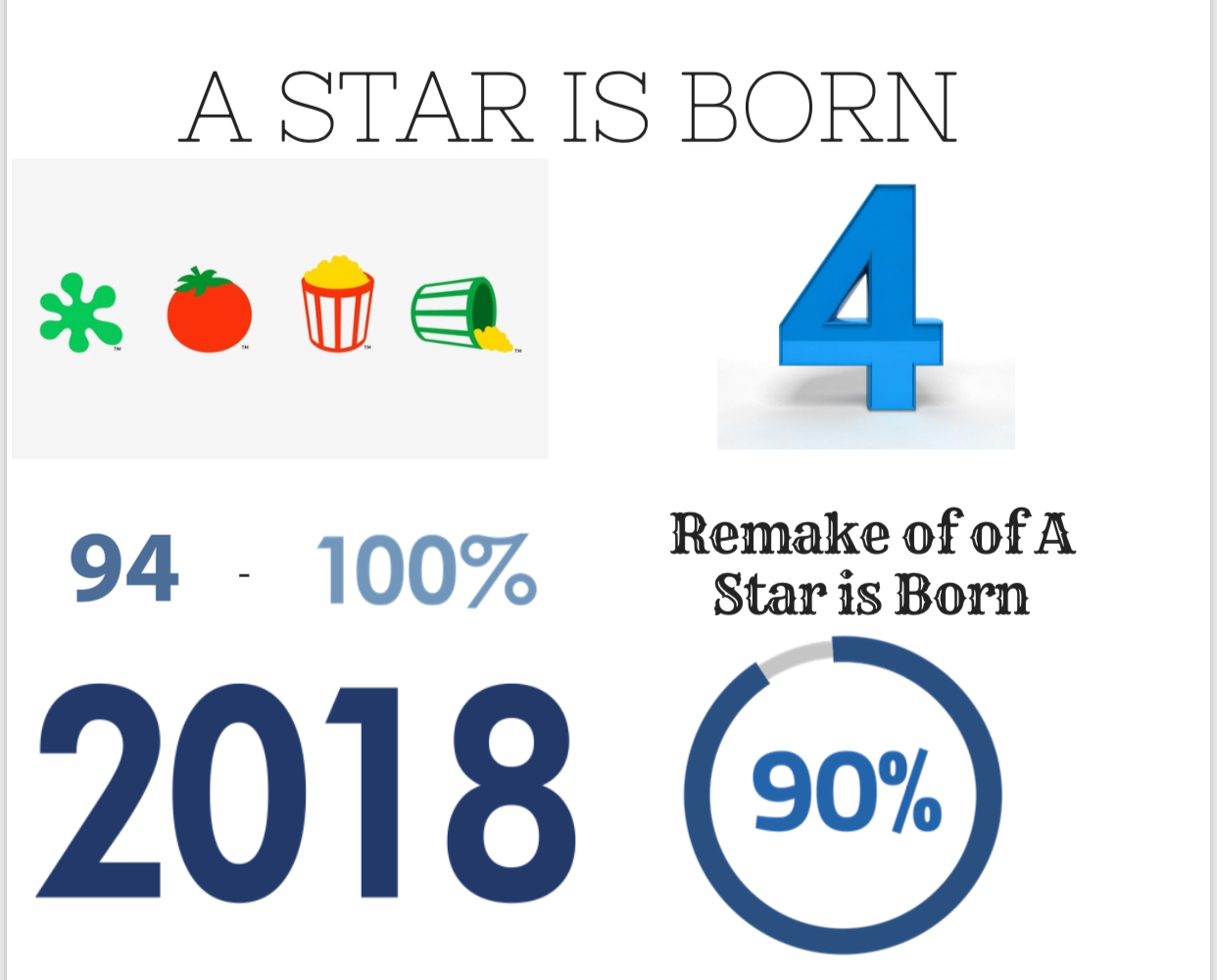"The fourth remake of ""A Star is Born"" received stellar ratings on Rotten Tomatoes and large popularity all over the world."