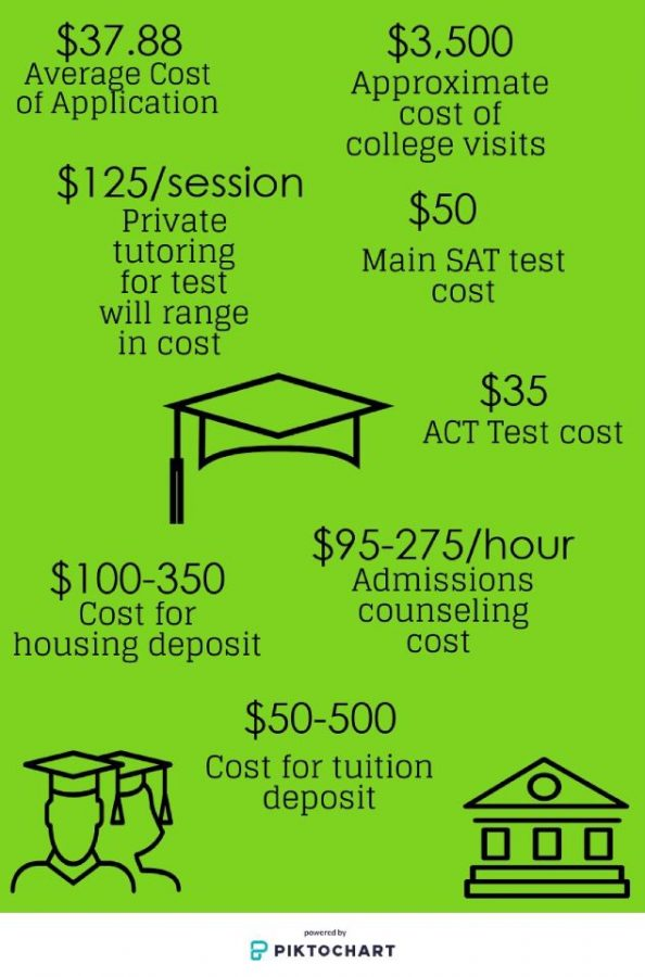 This graphic shows some of the fees associated with applying to college and their average cost.
