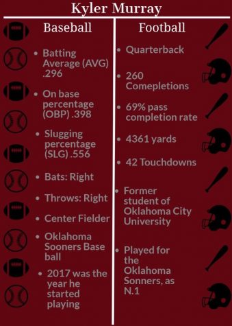 Kyler Murray: Baseball, Football, or Both?