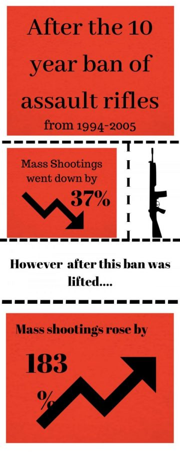 This infographic shows some of the statistics involving mass shootings.