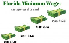 Florida Minimum Wage Set to Increase for Third Consecutive year