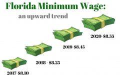 Florida Minimum Wage Set to Increase for Third Consecutive year