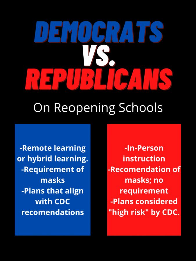 As health matters become politicized, democrats and republicans come up with very different school reopening plans.