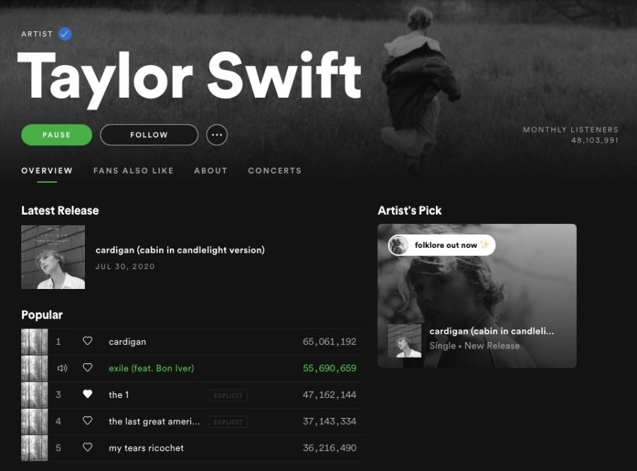 Taylor+Swift%27s+new+album%2C+%22Folklore%2C%22+has+already+surpassed+all+of+her+previous+tracks+on+her+Spotify+artist+profile.+