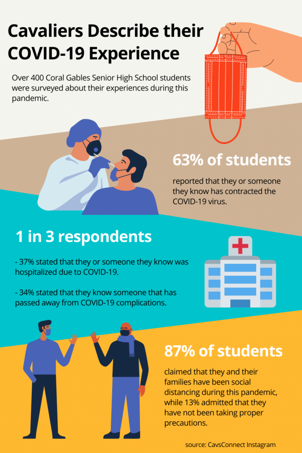 A poll conducted by CavsConnect showed how different students' experiences with COVID have affected them and those they know.