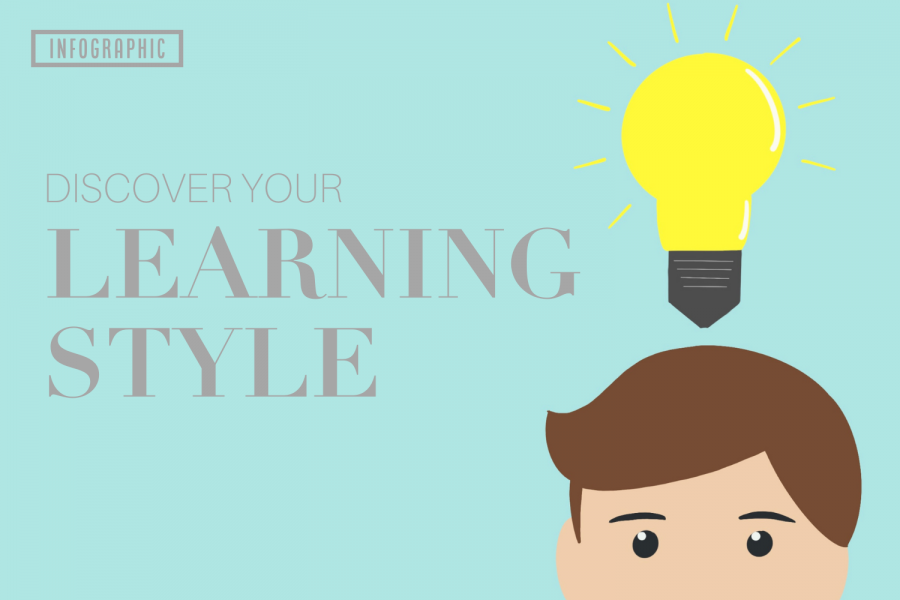 Knowing ones learning style is pivotal to a successful academic career. Curious as to what category you fall under? Check out what characteristics match your personality and discover what your learning style is.