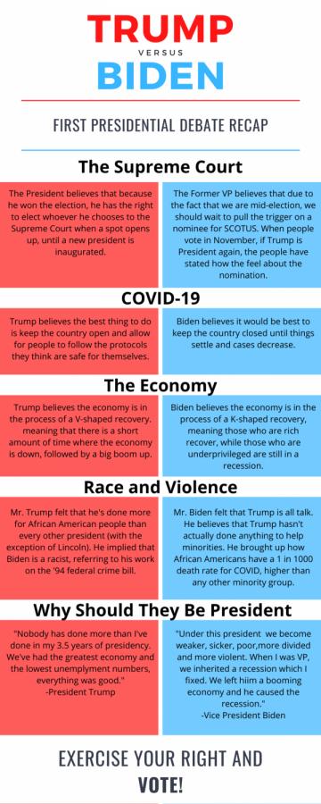 First 2020 Presidential Debate Recap