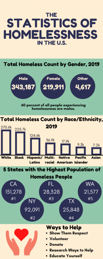 The Statistics of Homelessness in the U.S.