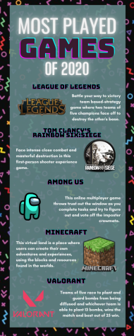 Top 5 most played games of 2020 infographic.