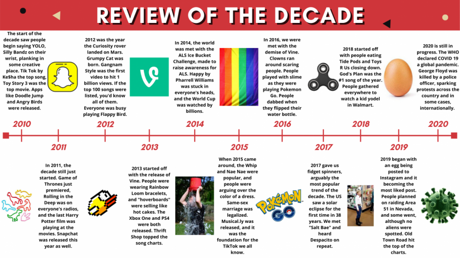 Review of the Decade