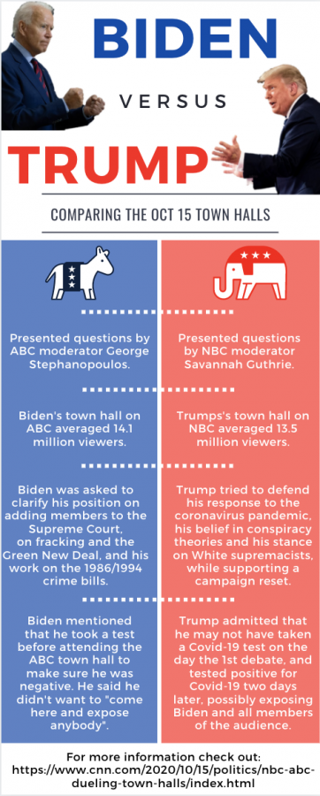 Town Hall: Biden VS Trump