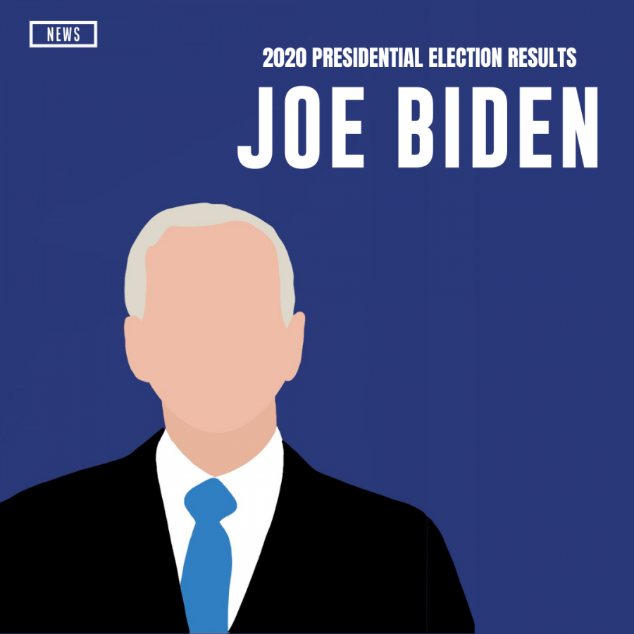 Joseph R. Biden has officially been elected along with running-mate Kamala D. Harris as the next president and vice president of the United States of America.