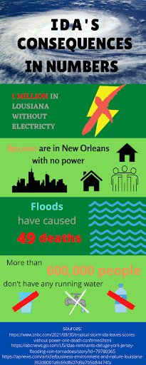 Hurricane Ida has devastated Louisiana as many citizens have faced power outages, flooding, and deaths.