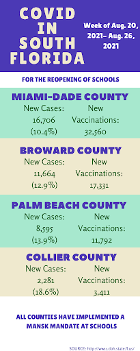 As COVID-19 cases rise in counties across Florida, so do vaccination numbers.